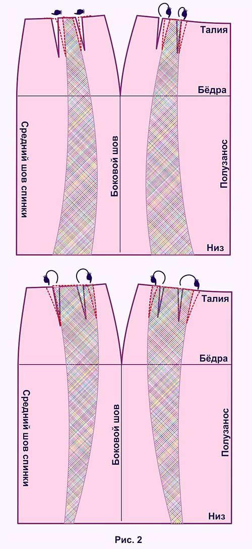 Алгоритм перешивания прямой юбки