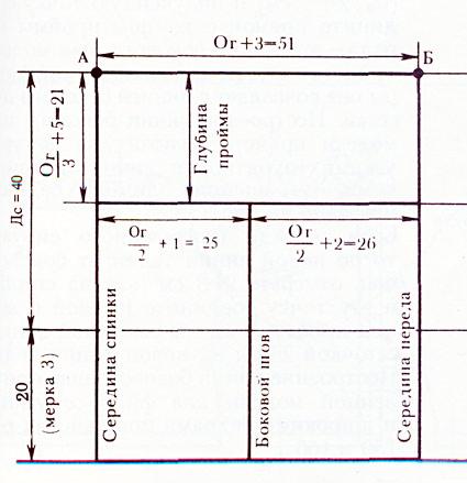 Построение сетки выкройки-основы