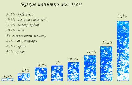 Статистика пьянство и алкоголизм